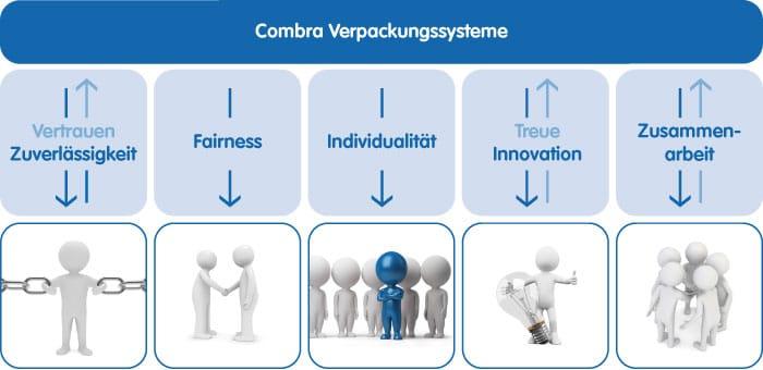 Unternehmenswerte