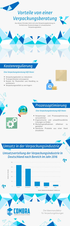 Infografik zu den Vorteilen einer Verpackungsberatung